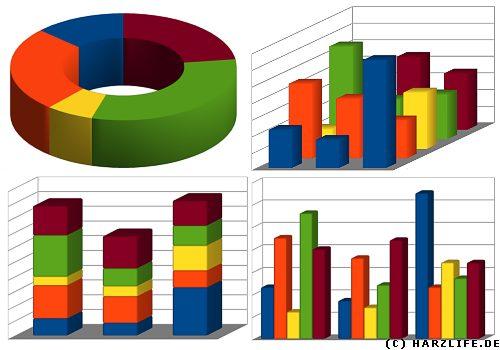 Umfragen - Statistik
